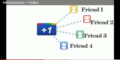 Google +1 Social media tool